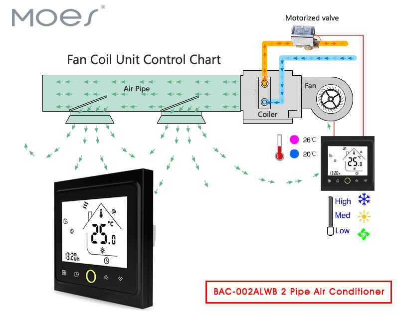 2 трубы WiFi кондиционер термостат контроллер температуры вентилятор катушки блок