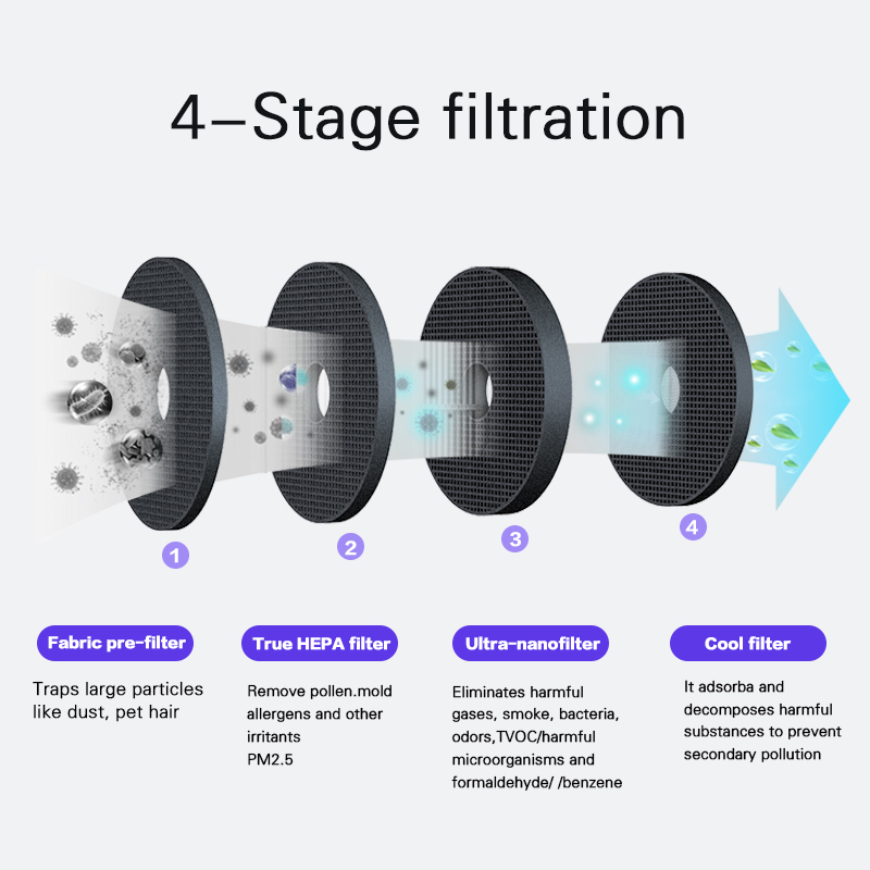 2018 New Car Air Purifier Cleaner Auto Air Selfclean Fresher Remove Formaldehyde PM2.5 Benzene Smoke Odor Eliminator Car Care