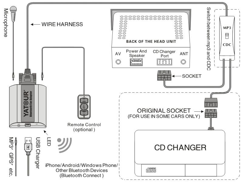 Yatour Bluetooth MP3 telefoontje handsfree kit BTA met Afstandsbediening voor Volvo SC autoradio radios - 6