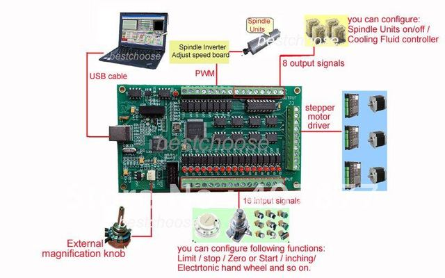 Cnc 4 Axis Usb Interface Breakout Card Mach3 For Router