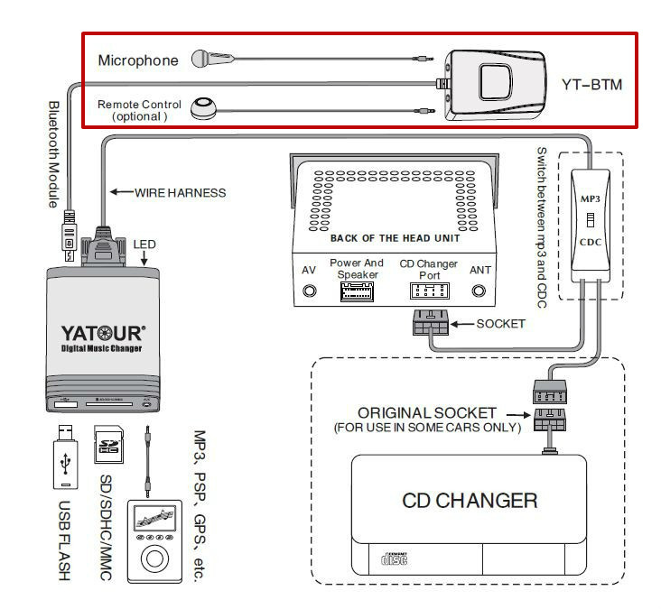 yatour car cd changer mp3 player usb sd bluetooth for rd3 peugeot rh aliexpress com clarion rd3-01 wiring diagram Rd3 Facilities Solutions