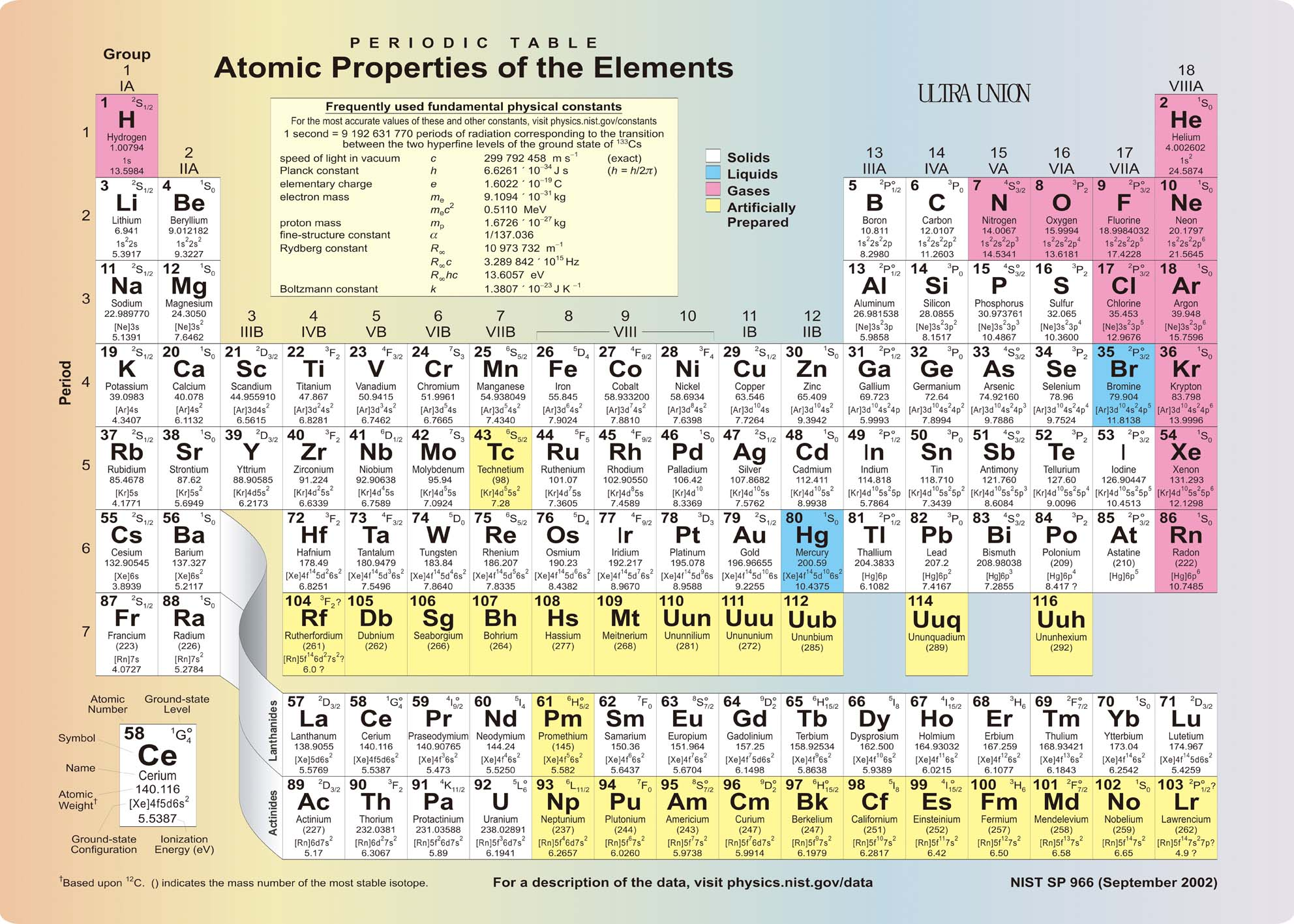 Periodic table uub choice image periodic table images elements periodic table english version of the chemical elements elements periodic table english version of the gamestrikefo Image collections