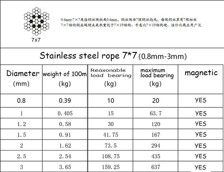 Hot Grinder 3mm 7*7 7*19Structure 304 Stainless Steel Wire Rope Cable Gray Wire Rope Extra-fine wire Mold Rope
