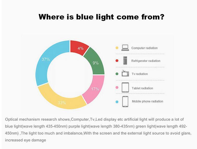 anti-blue ray gaming glasses 2017 hot selling blue light blocking sunglass night vison yellow lense eyewear