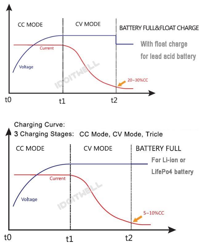 36V battery charger