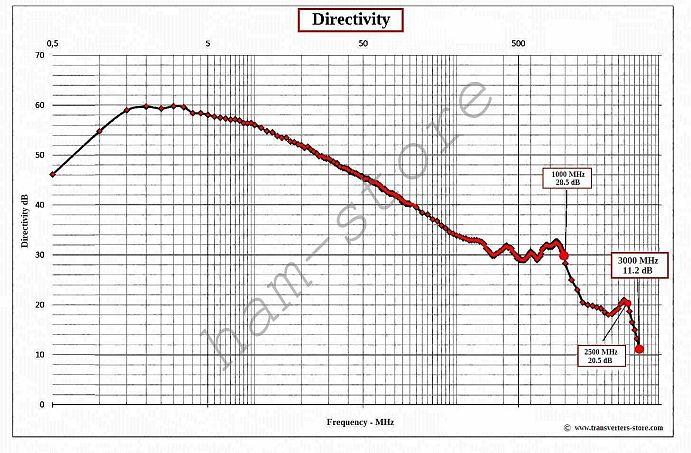 US $9 44 10% OFF|1PC 0 1 3000MHz RF SWR Bridge SWR Bridge Standing Wave  Bridge Standing Wave Ratio Bridge-in Earphone Accessories from Consumer
