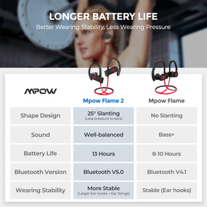 Image 5 - Mpow Flame 2 ipx7 Waterproof Bluetooth 5.0 Sports Earphone 13hours Playing Time HD Stereo Sound For iPhone Samsung Huawei Xiaomi