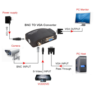 Image 5 - BNC VGA Composite S Video to VGA Converter Video Converter VGA Output Adapter Digital Switch Box for PC Mac TV Camera DVD DVR