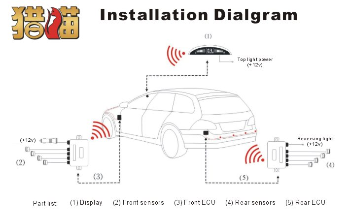 easy installation front and rear car distance blind spot detection