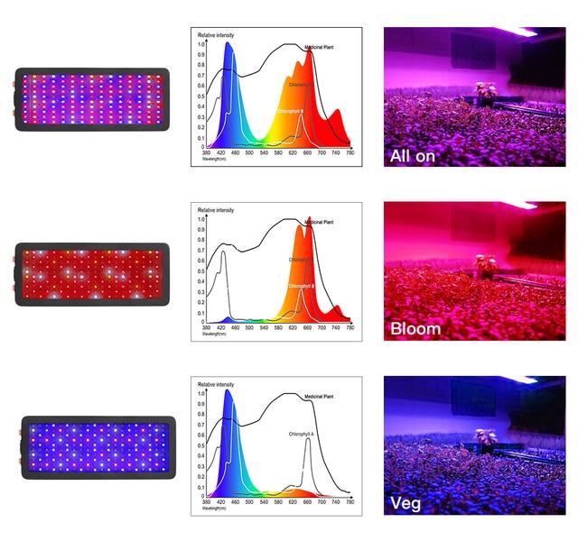 LED Grow Light Full Spectrum 300W 600W 800W 1000W 1200W 1500W 1800W 2000W Double Chip Red/Blue/UV/IR For Indoor Plants VEG BLOOM 1