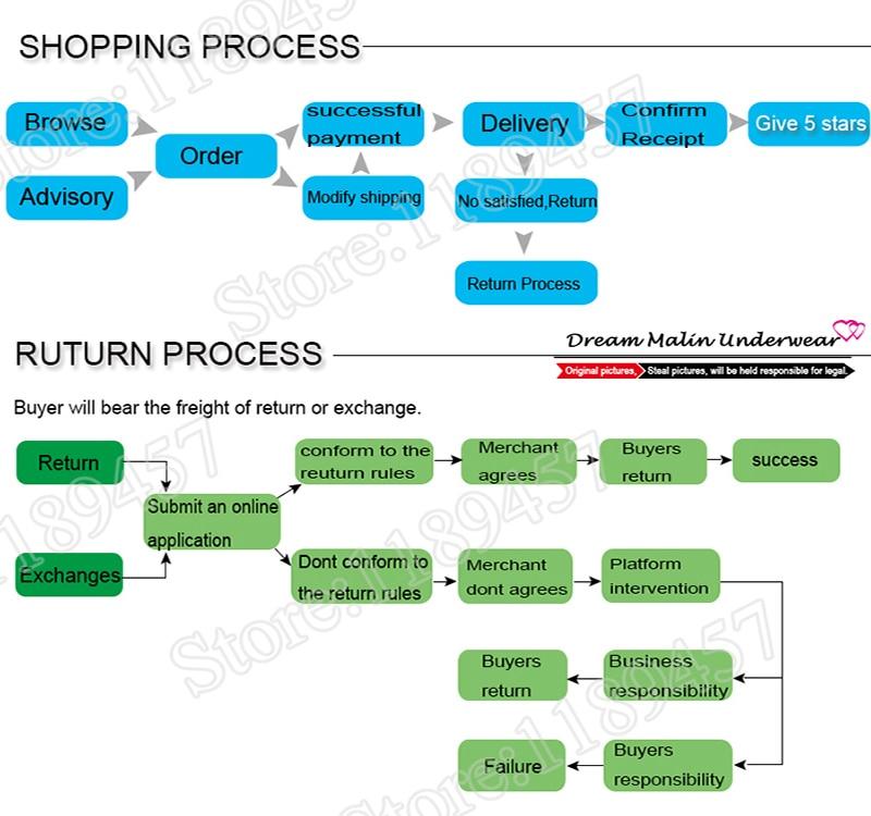 B 购物流程和退货流程