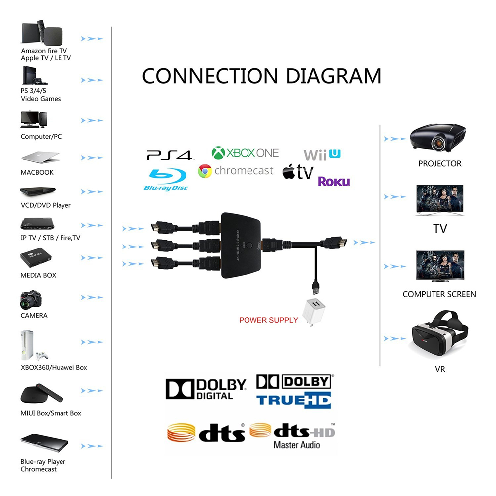 hdmi switch connection diagram switch diagram u2022 direct tv cable diagram hdmi cable tv wiring [ 1000 x 1000 Pixel ]