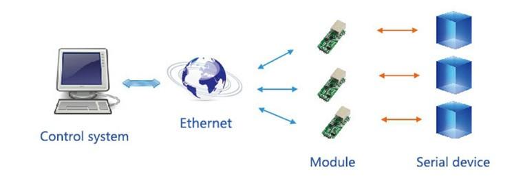 UART-TO-ETH-application-2