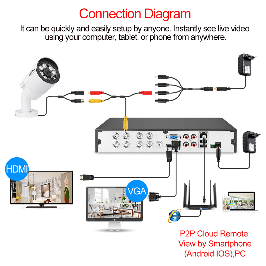 Techege 4MP CCTV System 8CH DVR 1080P 2K Video Output 4MP Metal Waterproof Outdoor AHD CCTV Camera System XMeye Remote View