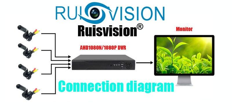 1080P MINI Ruisvision sát 3