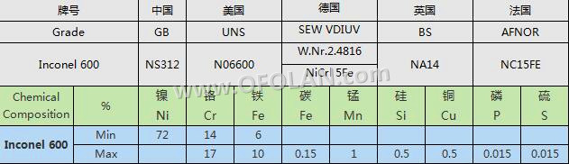 High temperature Inconel 600 nickel alloy wire mesh (10 mesh) , 500mmX1000mm stock supply