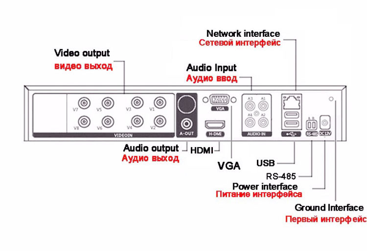 AHD Recorder Surveillance Channel