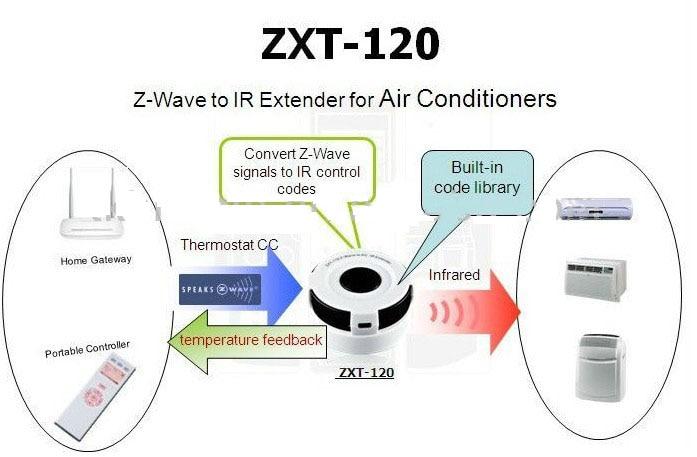 ZXT120 Z-Wave to AC IR Extender Built in AC IR code library,built-in  temperature sensor