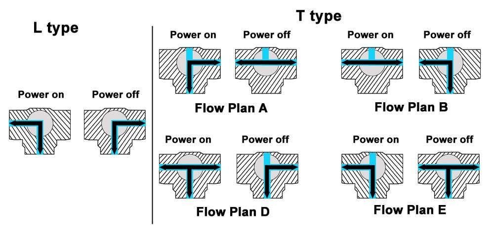 AC110 230V Power Off Return Valve 3 Way L/T Type BSP/NPT 1/2'' Stainless Steel Electric Shut Off Water Valve 10Nm - 2