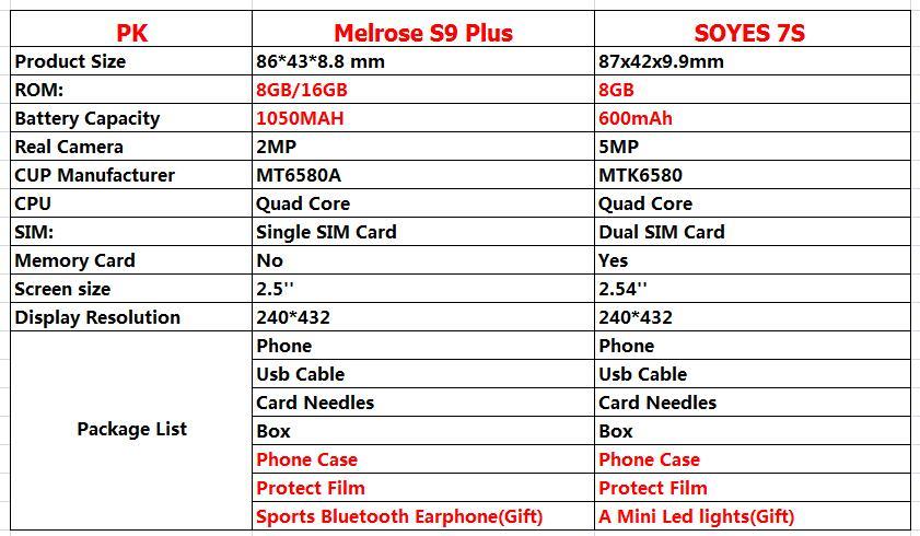 Gift! Original Melrose S9 Plus 2 5'' Supper Mini 4G Android Smartphone  MT6580A/X Quad Core 16GB ROM Student Mobile Phone 1050mAh