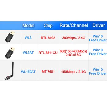 150/300/600Mbps Wireless USB WiFi Adapter Dual Band 2.4 + 5 GHz WiFi Dongle 802.11a/g/n/ac 1