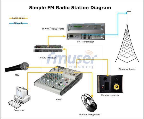 1000 Вт Полный FM Радиостанции