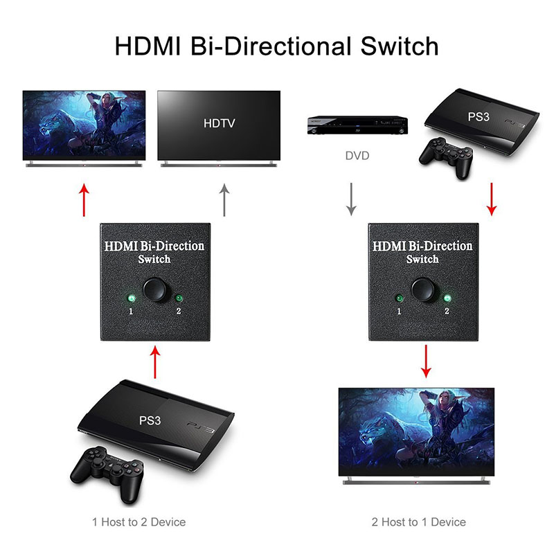 HDMI 2.0 Bi- direction Smart Switcher 2x1 1x2 Ultra HD 4K Bidirectional HDMI 2.0 Switch Hub HDCP 3D 1080p 4K Resolution HDCP