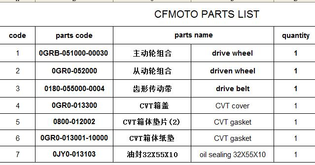 drive wheel/belt/CVT parts suit for CF500 parts number is 0GRB 051000 00030