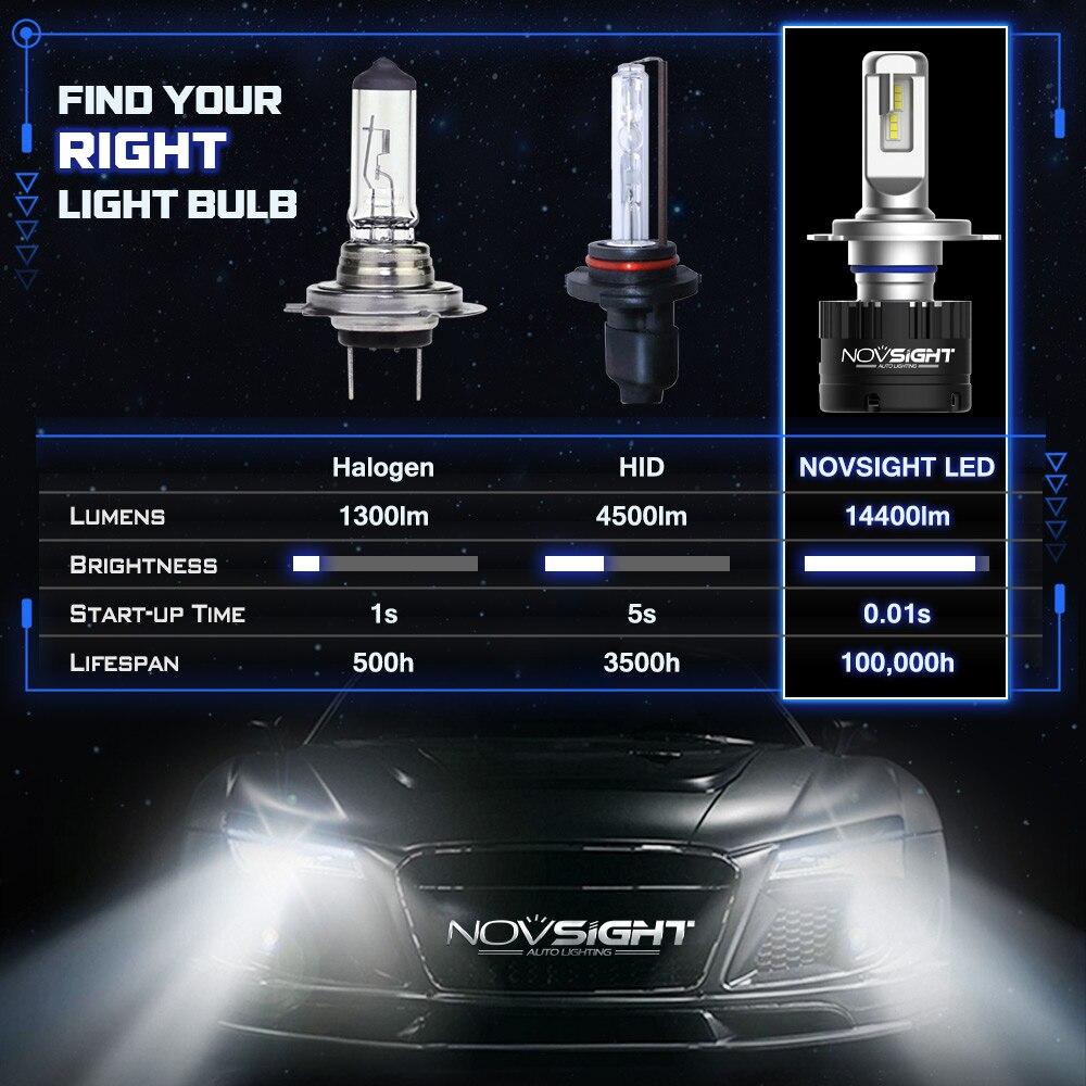 NOVSIGHT 車ヘッドライト H7 H4 LED H8/H11 HB3/9005 HB4/9006 H1 80 ワット 14400lm 自動電球ヘッドランプ 5500 6000k ヘッドライト h7 led 車のライト  グループ上の 自動車 &バイク からの 車のヘッドライトの球 (LED) の中 2