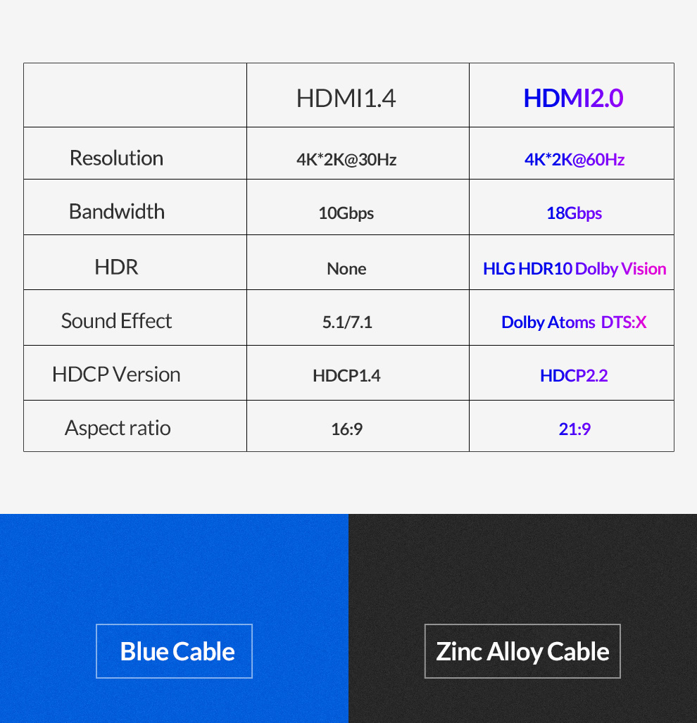 HTB1CwlhQmzqK1RjSZFHq6z3CpXaS Unnlink Long HDMI Cable UHD 4K@60Hz HDMI 2.0 HDR 3M 5M 8M 10M 15M 20M for Splitter Switch PS4 LED TV Box xbox Projector Computer
