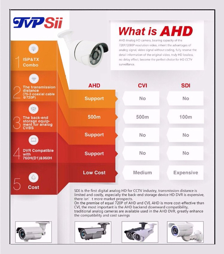 what is ahd camera