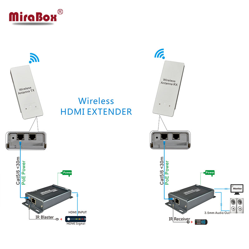 Wireless HDMI Extender IR Support 1080P extend up to 300m maximum indoor and 3KM maximum outdoor