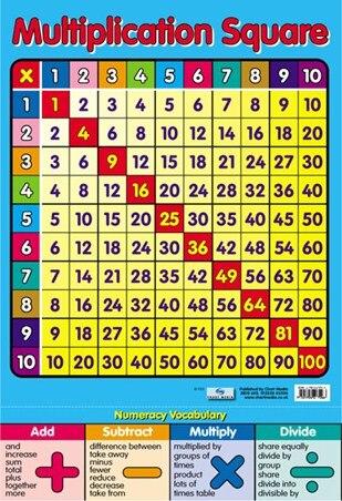 Achetez en Gros Multiplication table affiche en Ligne à