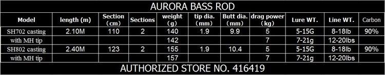 aurora casting data