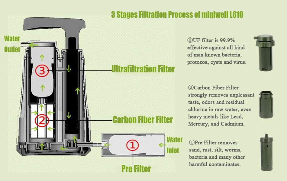 waterpurifier outdoor