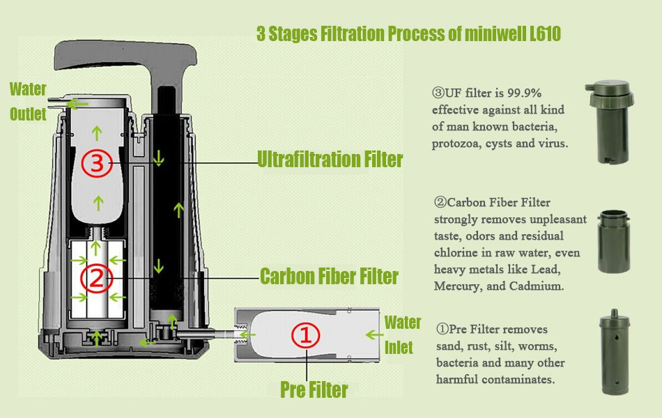 Stages of Miniwell L610 - 0.01 Micron Portable Water Filter