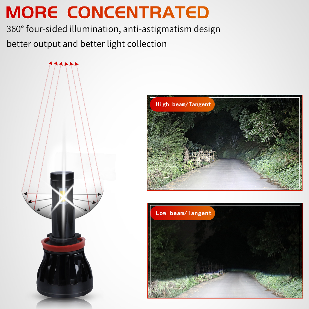 Image 4 - headlight H11 led car light Canbus no free Eutectic COB led h1 h3 9005 9006 HB3 HB4 9004 9007 Hi/lo beam 4800lm 6000k 12V 100W-in Car Headlight Bulbs(LED) from Automobiles & Motorcycles