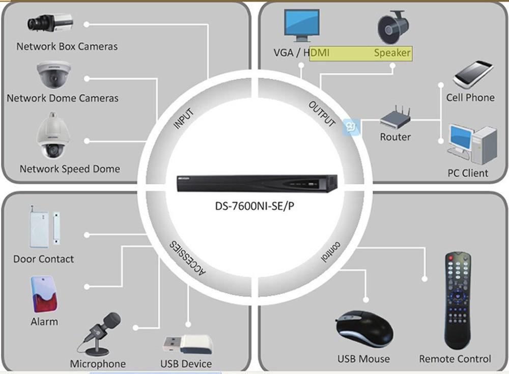 Camera POE Pengawasan Video 2