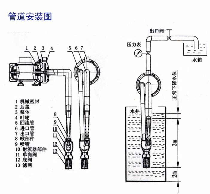 小さなボイラ給水循環水ポンプ食品グレード飲料/醤油揚水ポンプ Mushi Honno 人気 4