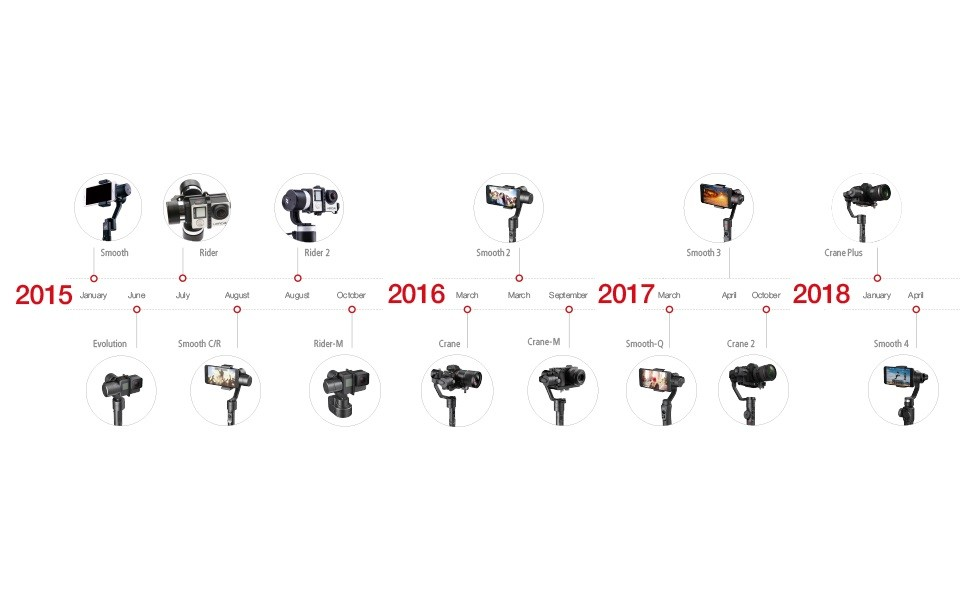 ZHIYUN Official Weebill LAB 3-Axis Image Transmission Stabilizer for Mirrorless Camera OLED Display Handheld Gimbal 25