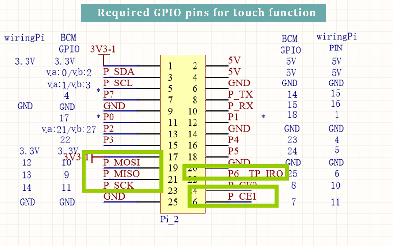Required Pins for touch function