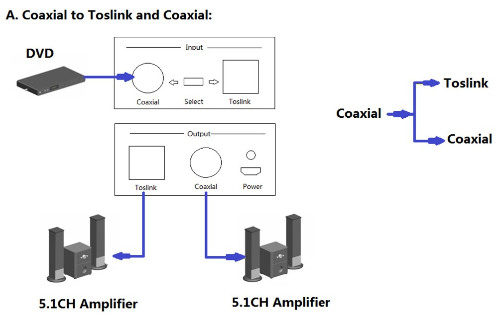 Coaxial  adapter