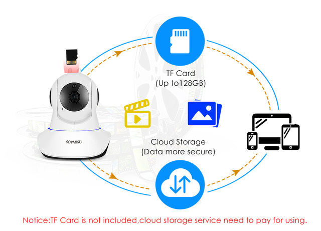 Wireless Smart Home Security CCTV Camera Smart Auto Tracking