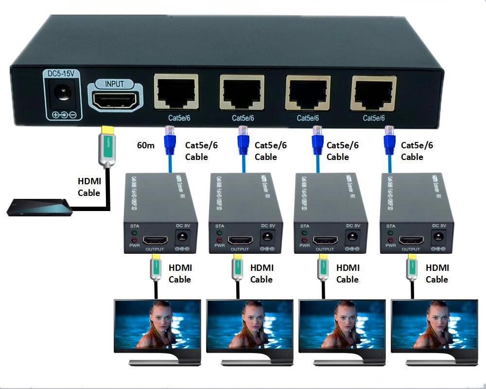 60 м 3D 1080P 1x4 HDMI удлинитель/HDMI усилитель/HDMI сплиттер по Ethernet RJ45 Cat5e Cat6 кабель (удлинитель 1 TX & удлинитель 4 RX)