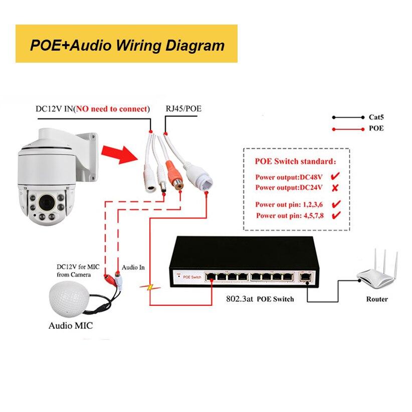 Security Outdoor POE 1080P IP Camera 5MP 2MP Pan Tilt 30X ZOOM Mini Speed PTZ  Camera H.265 P2P Phone View Audio ONVIF IR 100M|Surveillance Cameras| -  AliExpressAliExpress