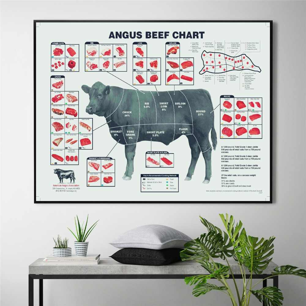Cut Beef Butcher Guide Chat Canvas Painting Wall Art Nordic Decoration Home Modern Poster For Living Room Print Pictures