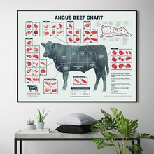 цены на Cut Beef Butcher Guide Chat Canvas Painting Wall Art Nordic Decoration Home Modern Poster For Living Room Print Pictures  в интернет-магазинах