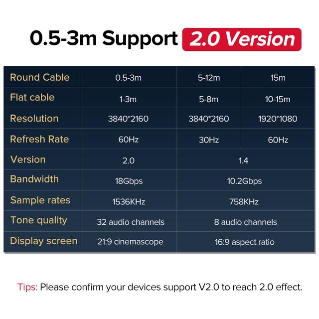 Ugreen HDMI Cable 2