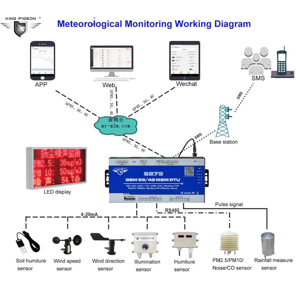 GSM Iốt Modbus RTU Nô Lệ & Master Gateway hỗ trợ Truyền Dữ Liệu Trong Suốt  cho Từ Xa Giám Sát Khí Tượng| | - AliExpress