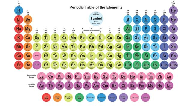 Free Shipping Periodic Table Of The Elements Hd Fabric Posters